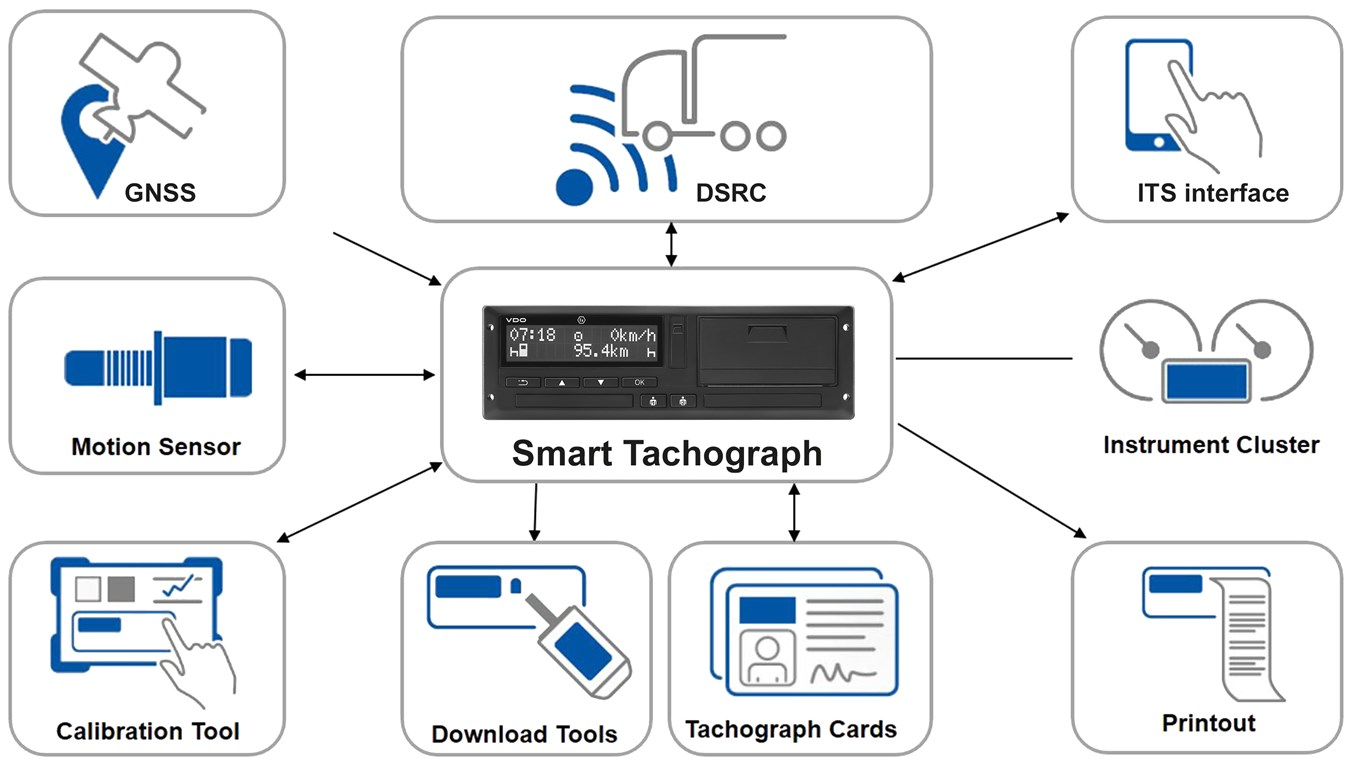 vdo kitas wiring diagram new tachograph calibration process in accordance with ec  new tachograph calibration process in